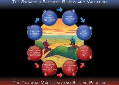 Proces strategiczny wizualizacja graficzna
