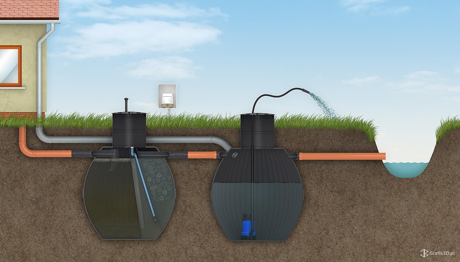 Schemat połączeń podziemnej instalacji odpływowej